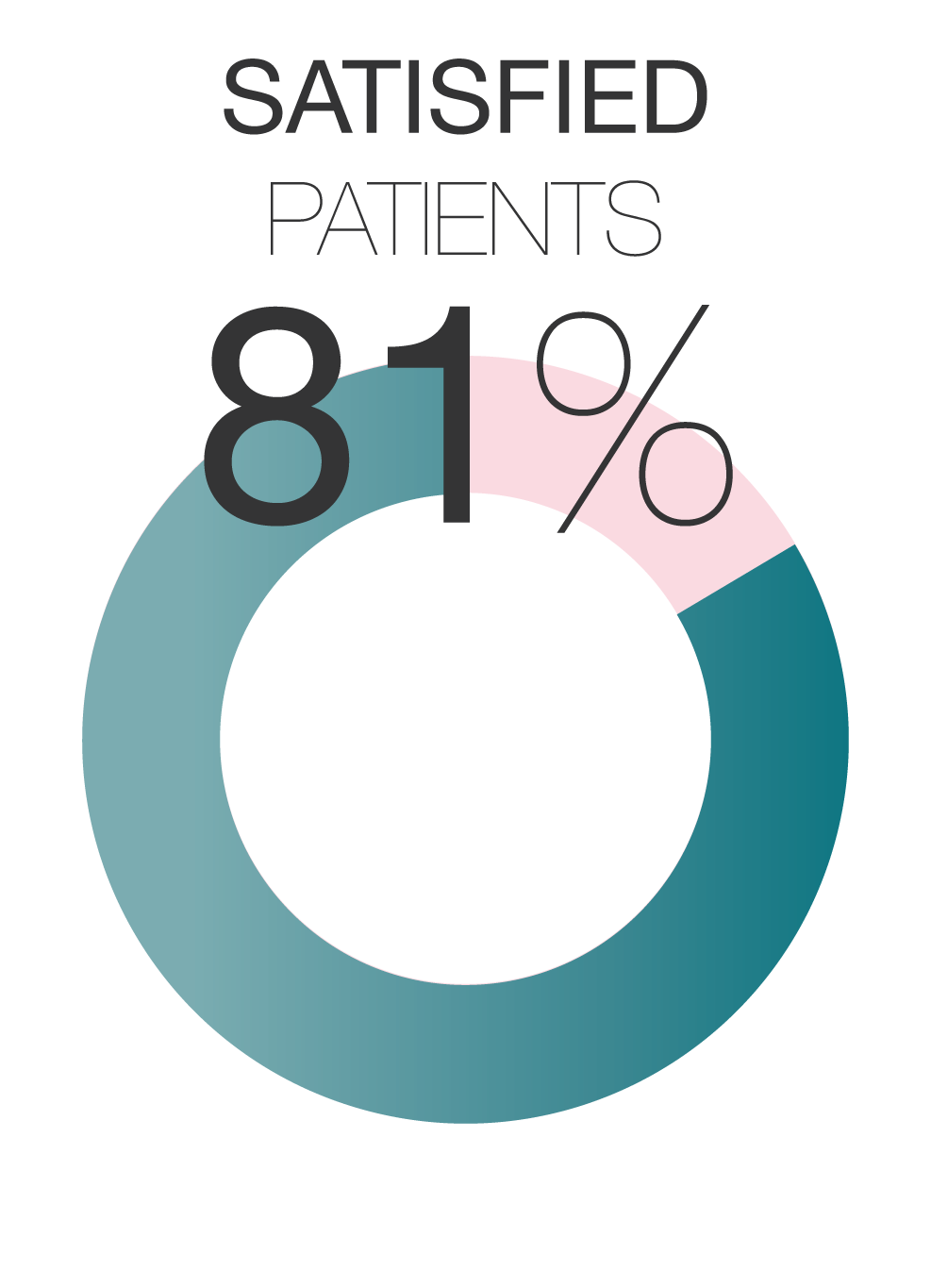 Cefaly : Satisfied patients: 81%